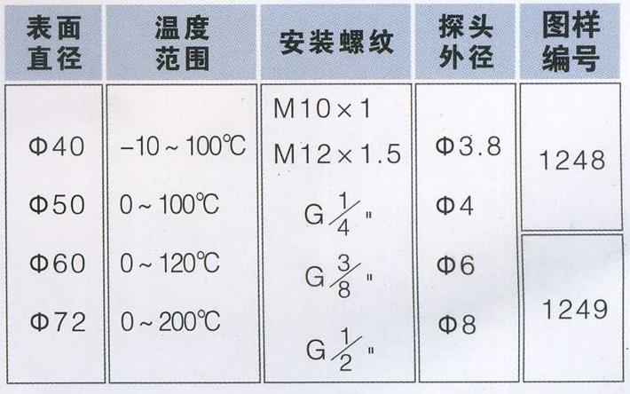 WKG高温温控器适用于比萨炉、电烤箱、等焙烤设备使用(model: 1188) WKG系列高温温控器,国家专利产品,专利号:2007 2 0058590.9 原理性能:测温区内介质受温度变化时发生物理现象(工质体积变化),与测温区连通一起的膜盒产生膨胀或收缩,通过杠杆原理,带动开关通断动作,达到恒温目的。具有控温准确,稳定可靠,开停温差小,控温调节范围大,过载电流大等优点。